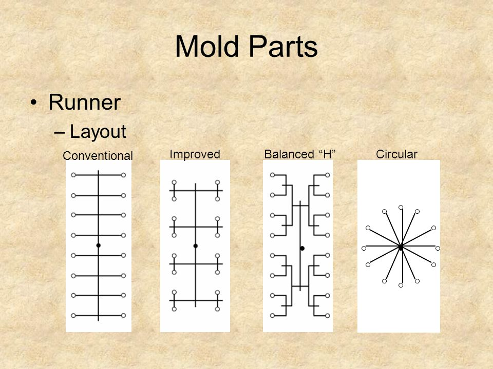 Mold Parts Runner –Layout Conventional ImprovedBalanced HCircular