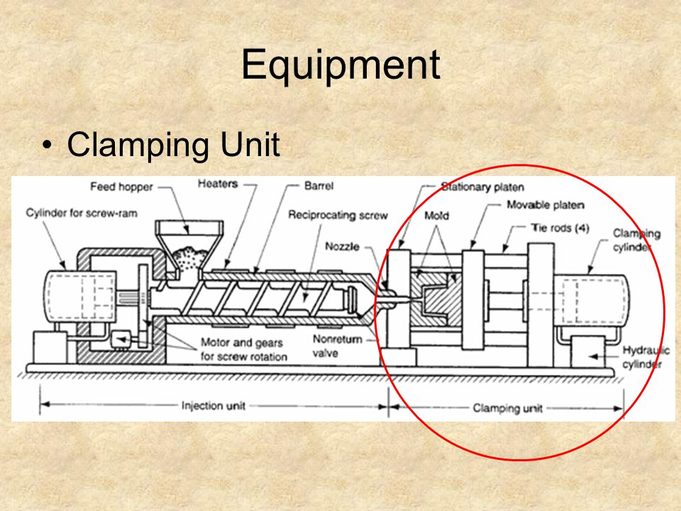 Equipment Clamping Unit