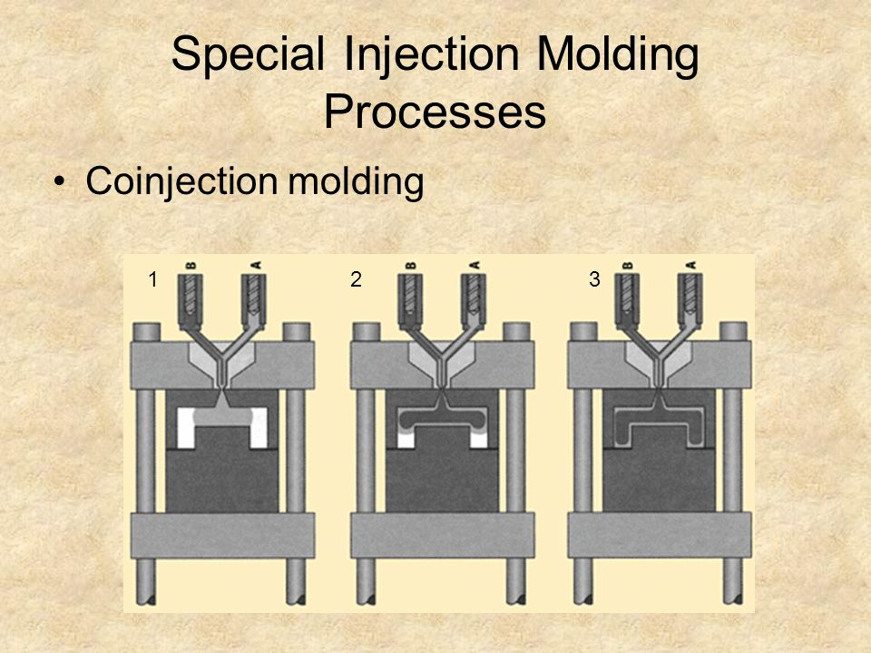 Special Injection Molding Processes Coinjection molding 123