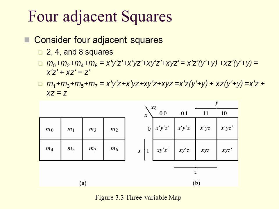 Four adjacent Squares Consider four adjacent squares 2, 4, and 8 squares m 0 +m 2 +m 4 +m 6 = x'y'z'+x'yz'+xy'z'+xyz' = x'z'(y'+y) +xz'(y'+y) = x'z' +