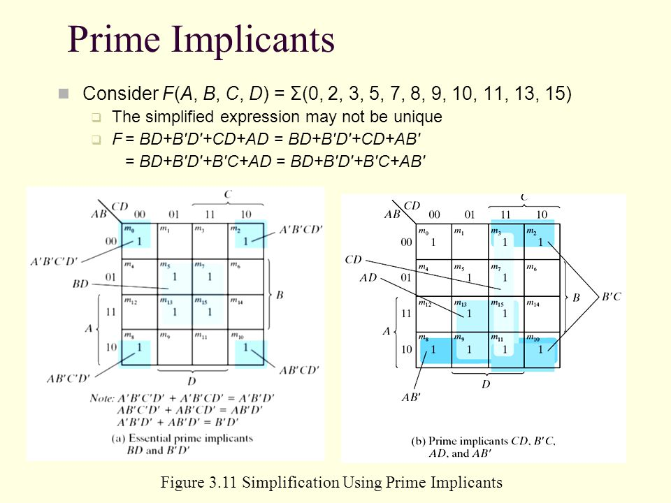 Prime Implicants Consider F(A, B, C, D) = Σ(0, 2, 3, 5, 7, 8, 9, 10, 11, 13, 15) The simplified expression may not be unique F= BD+B'D'+CD+AD = BD+B'D