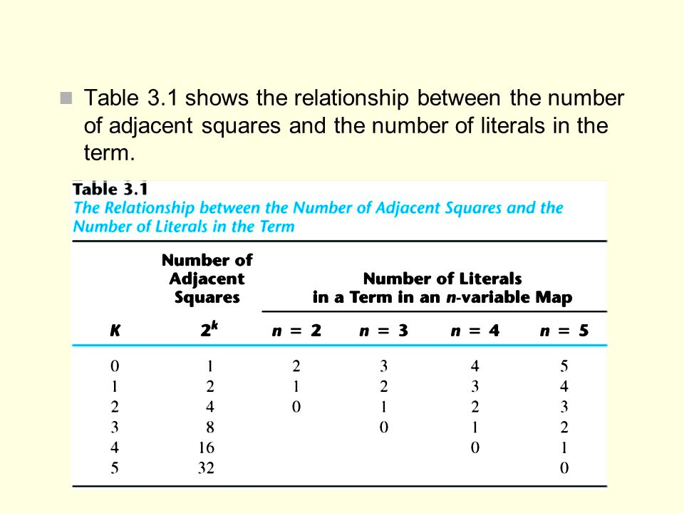Table 3.1 shows the relationship between the number of adjacent squares and the number of literals in the term.
