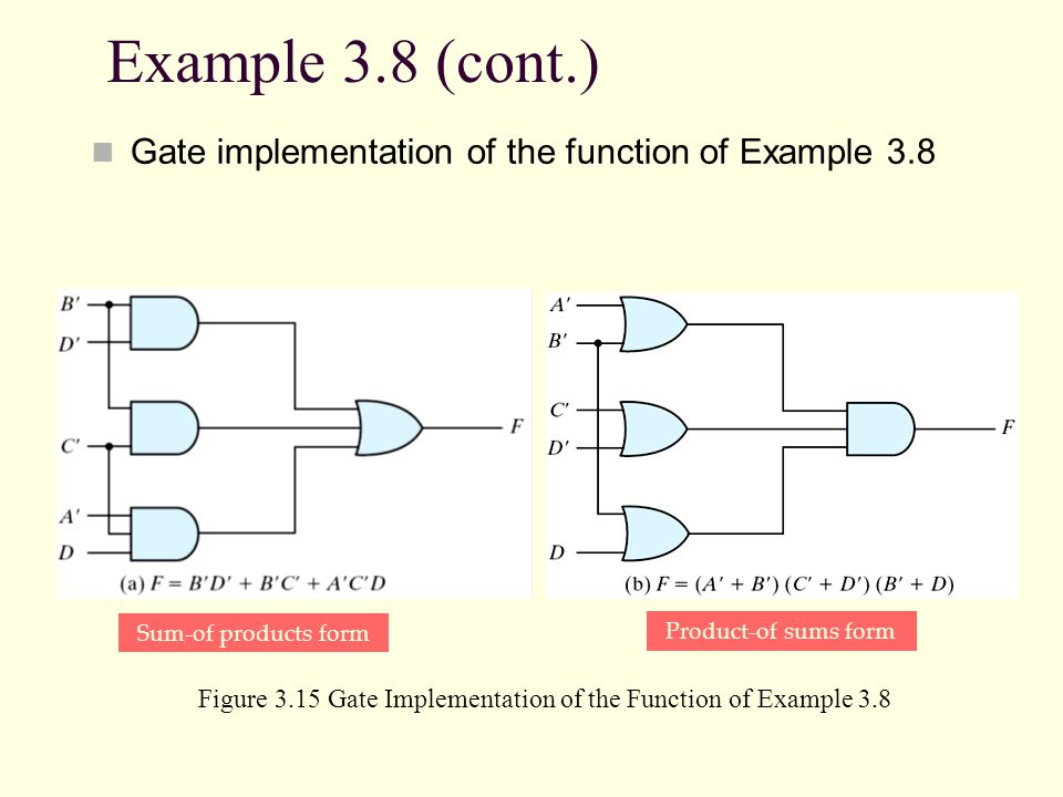 Example 3.8 (cont.) Gate implementation of the function of Example 3.8 Figure 3.15 Gate Implementation of the Function of Example 3.8 Product-of sums