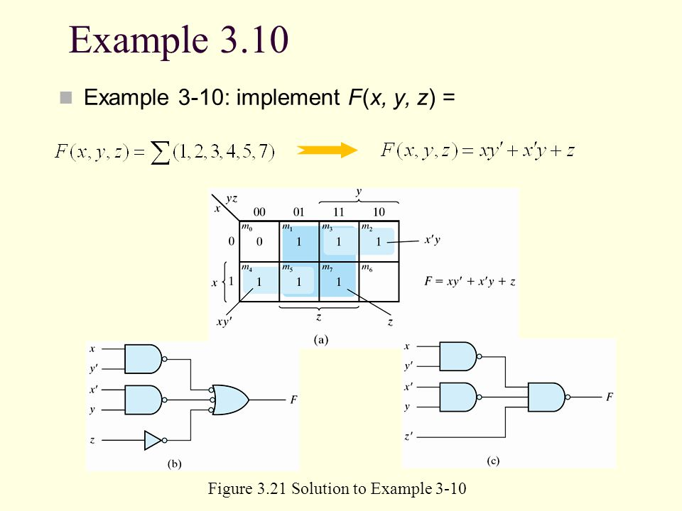 Example 3.10 Example 3-10: implement F(x, y, z) = Figure 3.21 Solution to Example 3-10