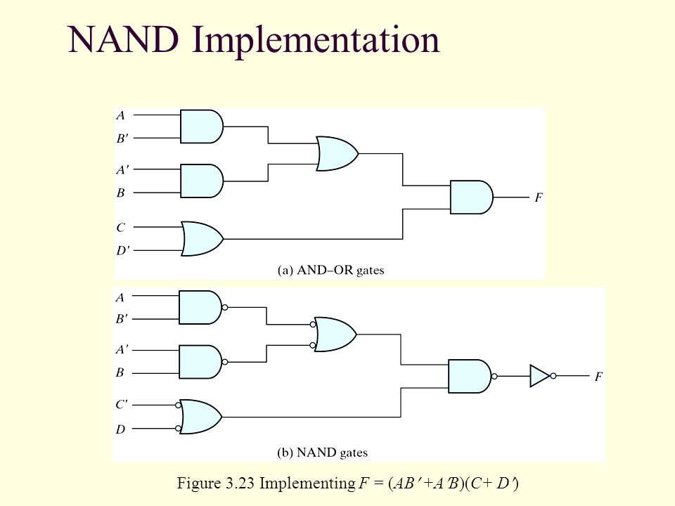NAND Implementation Figure 3.23 Implementing F = (AB +A B)(C+ D )