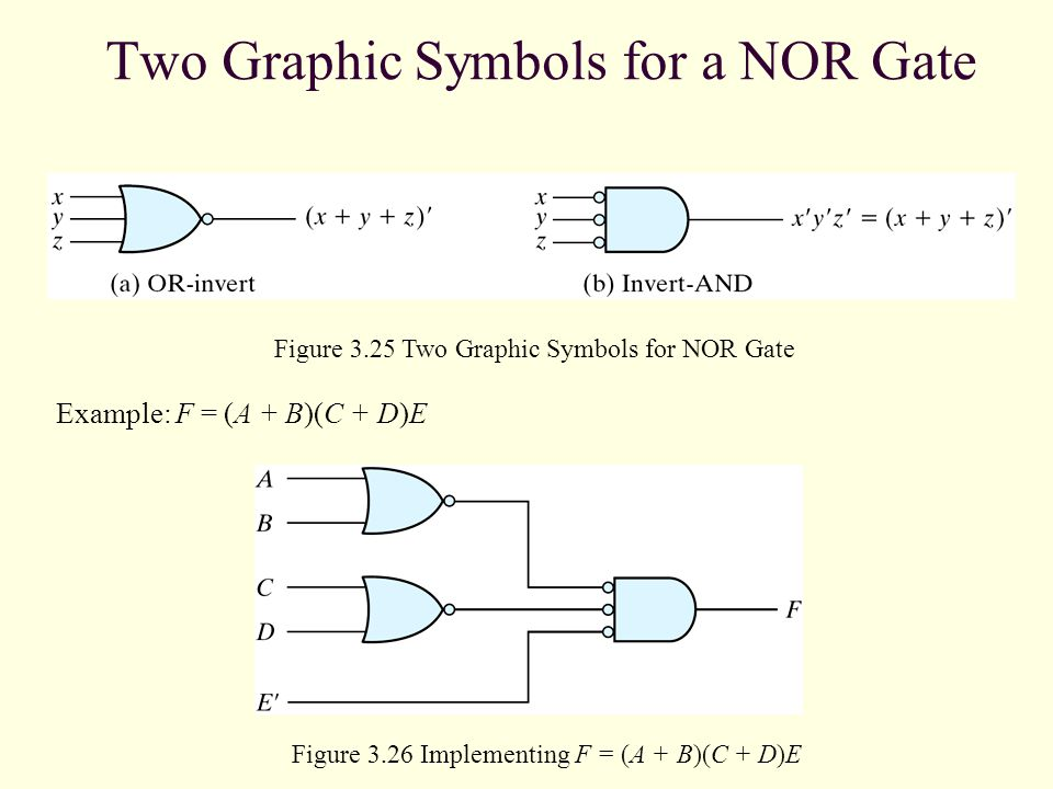 Two Graphic Symbols for a NOR Gate Example: F = (A + B)(C + D)E Figure 3.26 Implementing F = (A + B)(C + D)E Figure 3.25 Two Graphic Symbols for NOR G