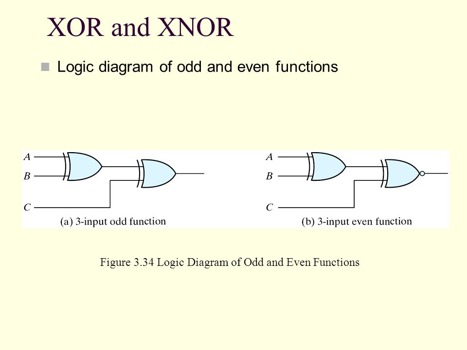 XOR and XNOR Logic diagram of odd and even functions Figure 3.34 Logic Diagram of Odd and Even Functions