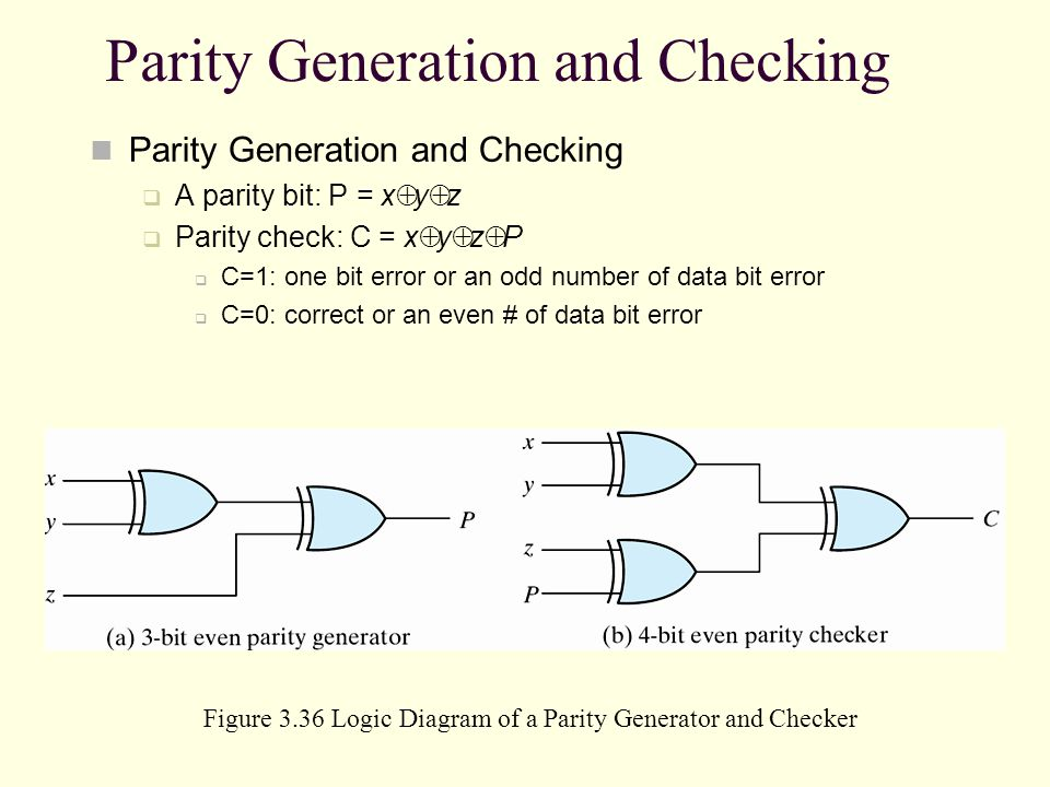 Parity Generation and Checking A parity bit: P = x y z Parity check: C = x y z P C=1: one bit error or an odd number of data bit error C=0: correct or