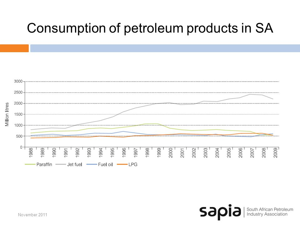 Consumption of petroleum products in SA November 2011