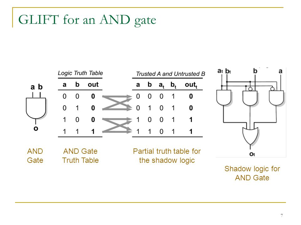 7 GLIFT for an AND gate AND Gate AND Gate Truth Table Shadow logic for AND Gate Partial truth table for the shadow logic
