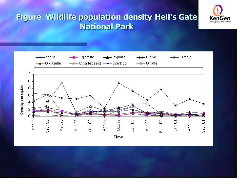 Figure Wildlife population density Hell s Gate National Park