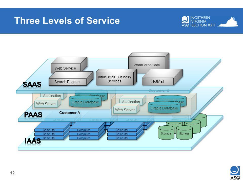 12 Three Levels of Service
