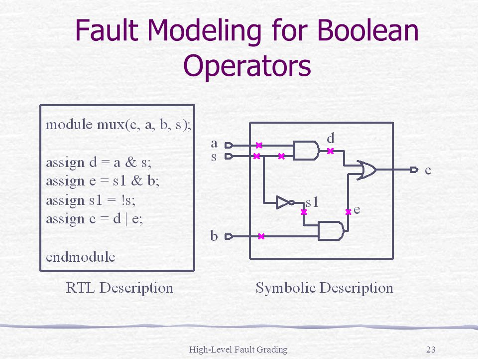 High-Level Fault Grading23 Fault Modeling for Boolean Operators