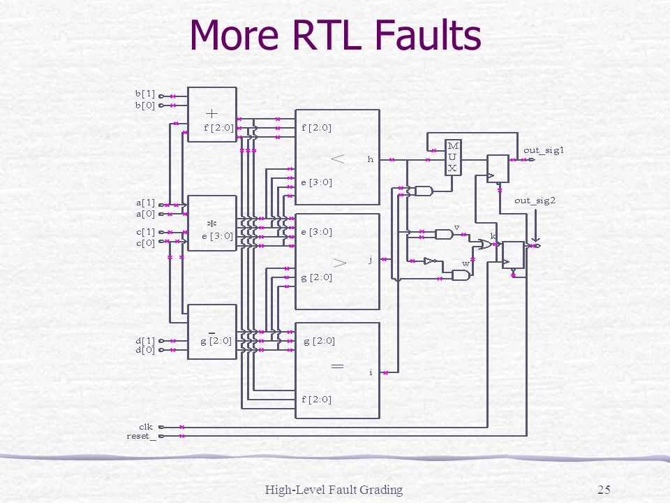 High-Level Fault Grading25 More RTL Faults