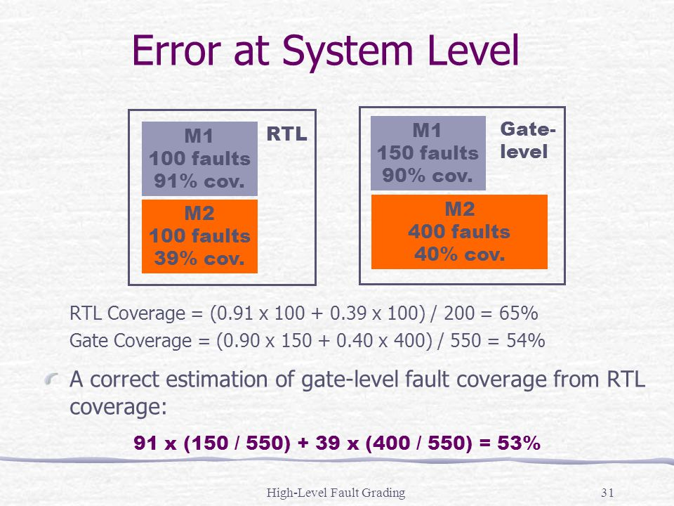 High-Level Fault Grading31 Error at System Level RTL Coverage = (0.91 x 100 + 0.39 x 100) / 200 = 65% Gate Coverage = (0.90 x 150 + 0.40 x 400) / 550