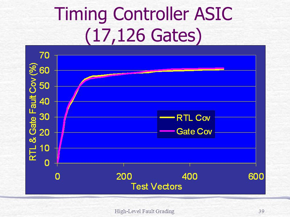 High-Level Fault Grading39 Timing Controller ASIC (17,126 Gates)