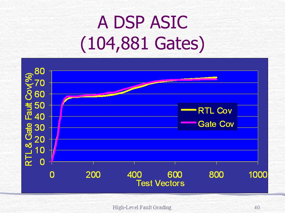 High-Level Fault Grading40 A DSP ASIC (104,881 Gates)