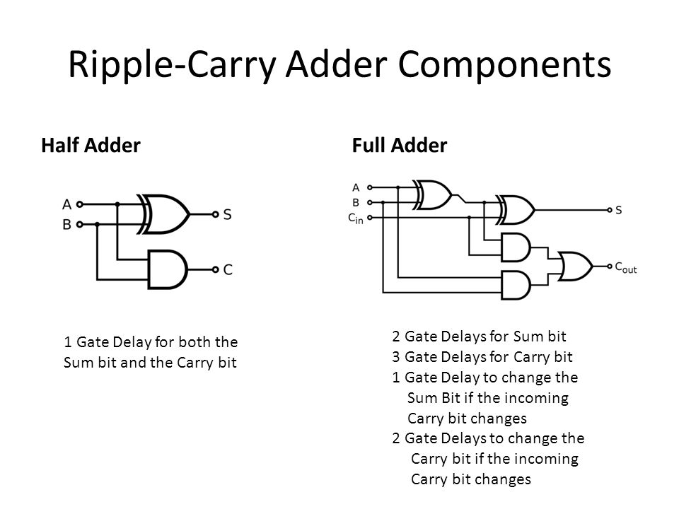 Ripple-Carry Adder Components Half AdderFull Adder 1 Gate Delay for both the Sum bit and the Carry bit 2 Gate Delays for Sum bit 3 Gate Delays for Car