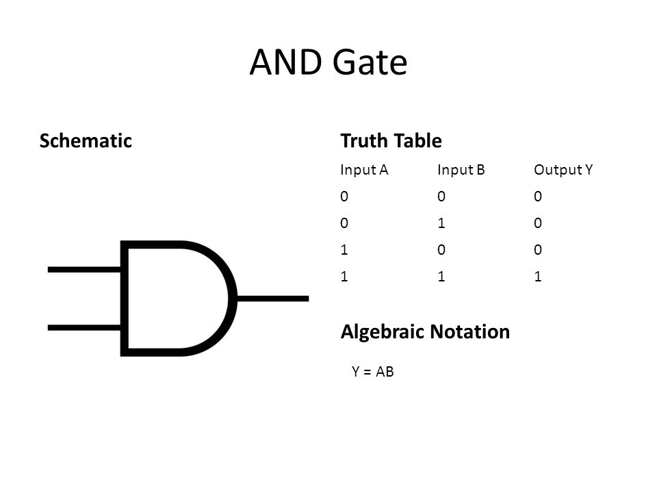 AND Gate SchematicTruth Table Input AInput BOutput Y 000 010 100 111 Algebraic Notation Y = AB