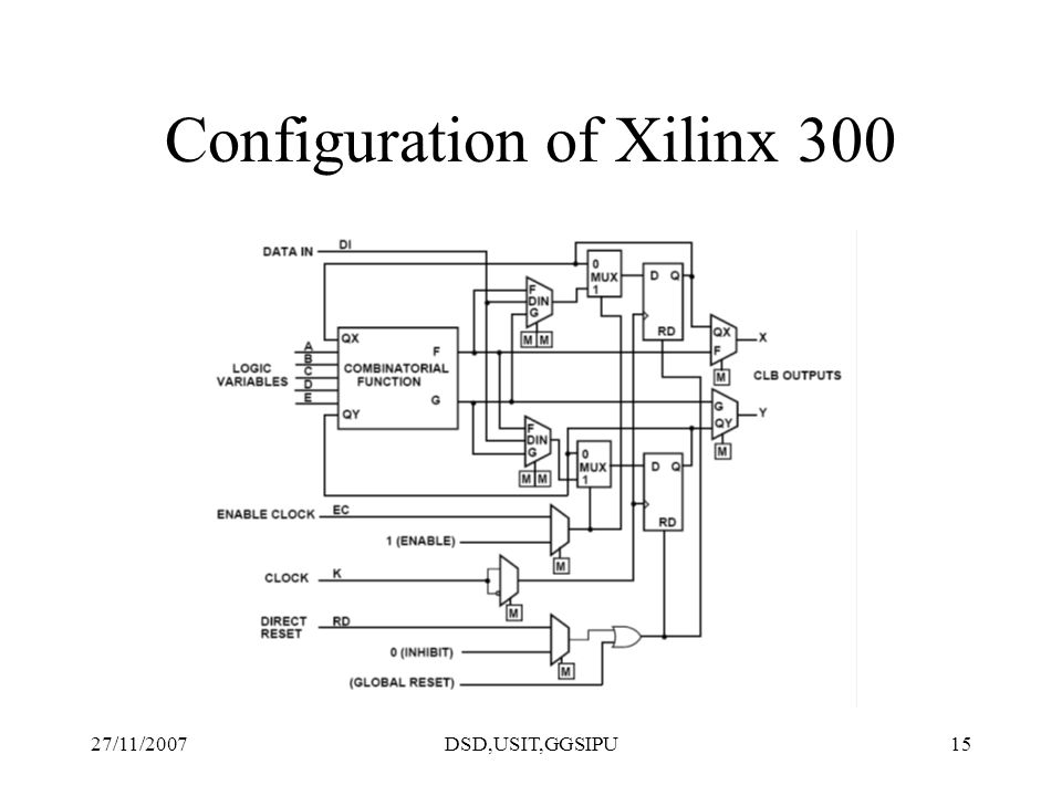 27/11/2007DSD,USIT,GGSIPU15 Configuration of Xilinx 300