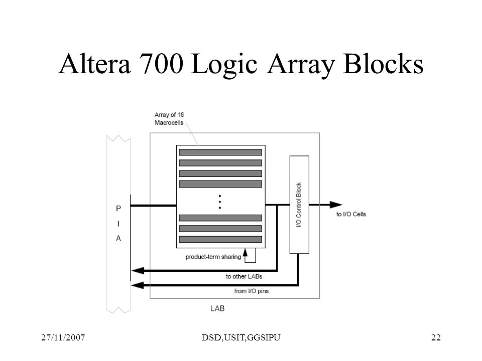 27/11/2007DSD,USIT,GGSIPU22 Altera 700 Logic Array Blocks