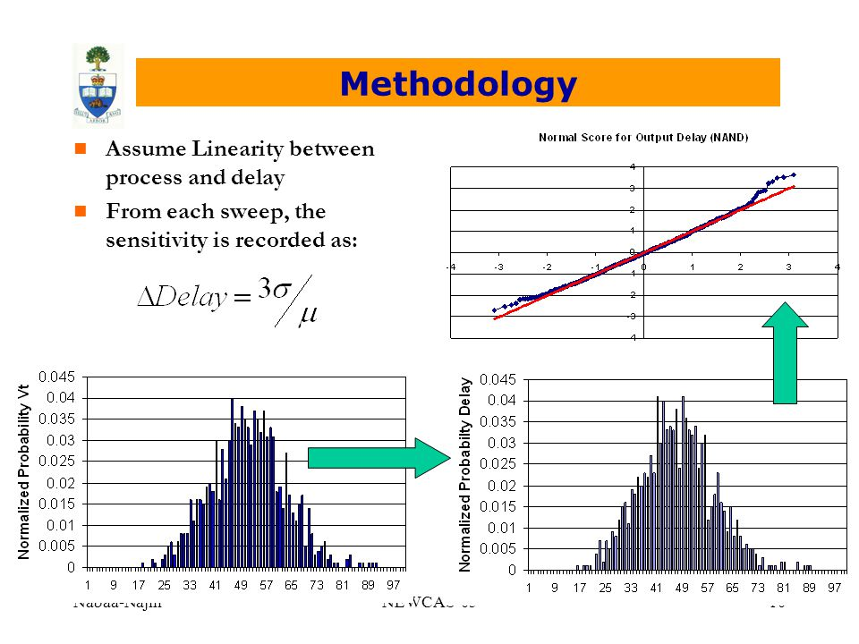 Nabaa-NajmNEWCAS-0510 Methodology n Assume Linearity between process and delay n From each sweep, the sensitivity is recorded as:
