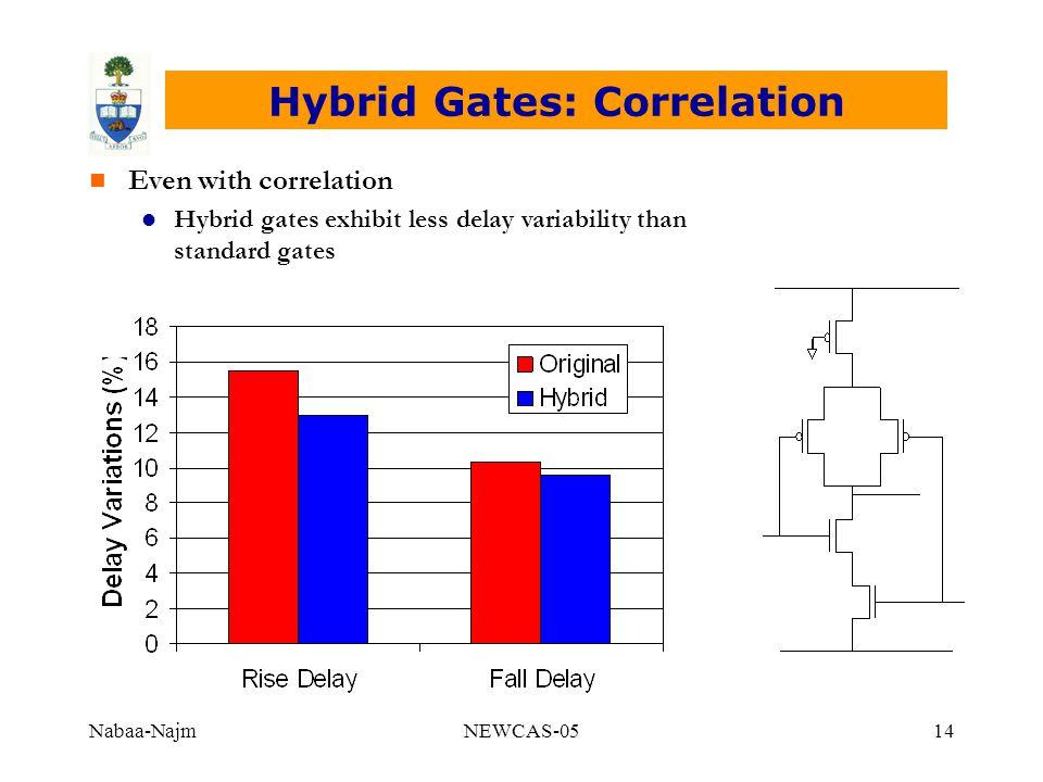 Nabaa-NajmNEWCAS-0514 Hybrid Gates: Correlation n n Even with correlation l l Hybrid gates exhibit less delay variability than standard gates