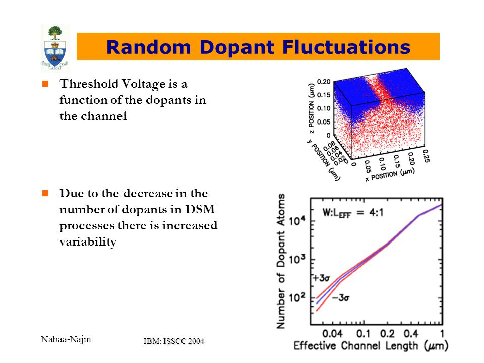 Nabaa-Najm Random Dopant Fluctuations n Threshold Voltage is a function of the dopants in the channel n Due to the decrease in the number of dopants in DSM processes there is increased variability IBM: ISSCC 2004