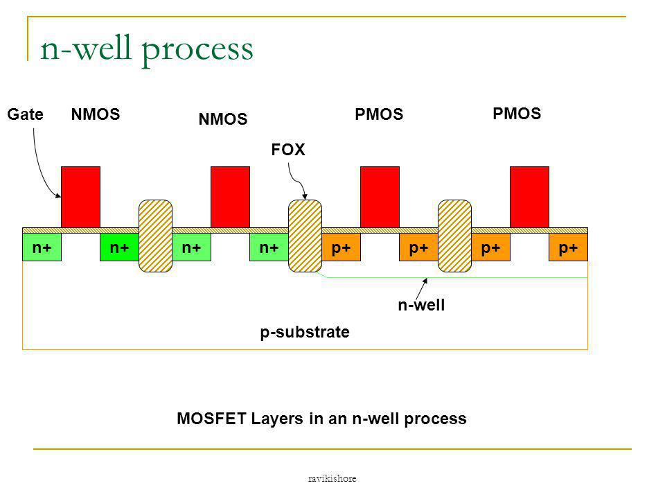 ravikishore n-well process p-substrate n+ p+ n-well GateNMOS PMOS FOX MOSFET Layers in an n-well process