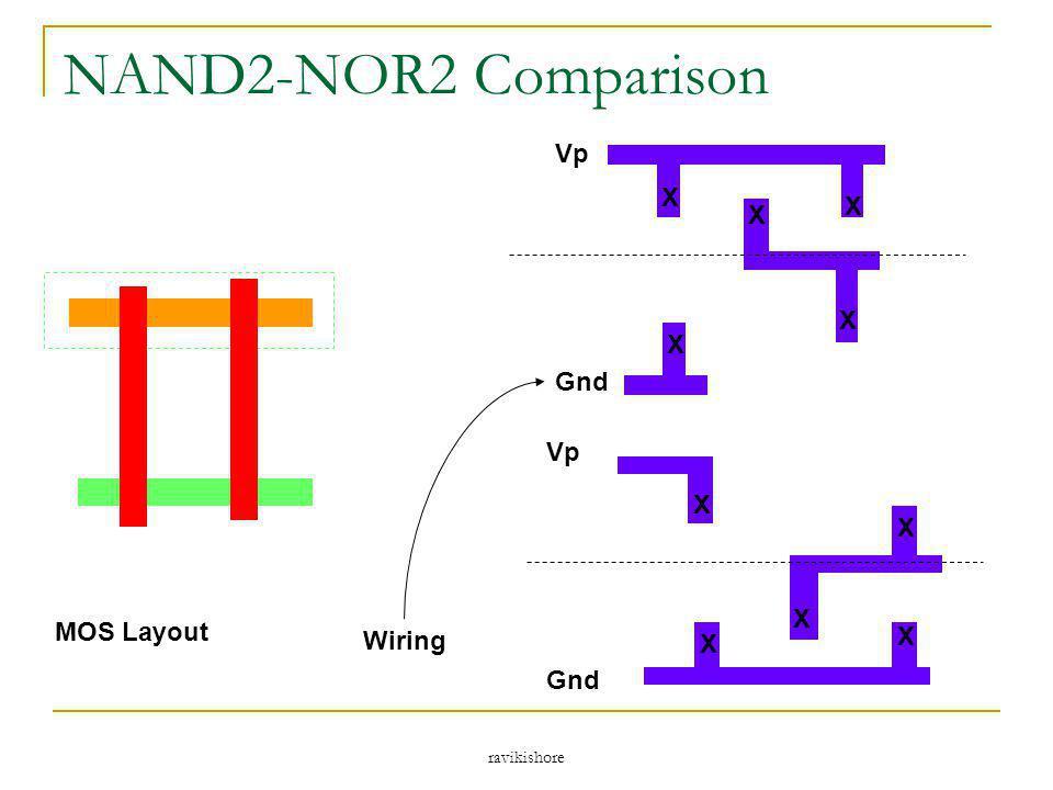 ravikishore NAND2-NOR2 Comparison X Vp Gnd X X X X X X X X X Vp Gnd MOS Layout Wiring