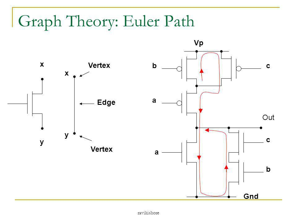 ravikishore Graph Theory: Euler Path Vp Gnd a c b b a c Out x y x y Vertex Edge Vertex