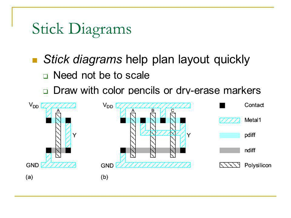 Stick Diagrams Stick diagrams help plan layout quickly Need not be to scale Draw with color pencils or dry-erase markers