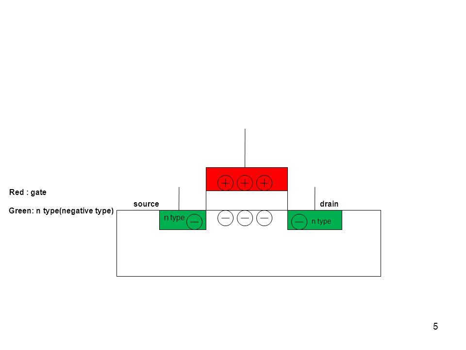 5 Red : gate Green: n type(negative type) n type drain source