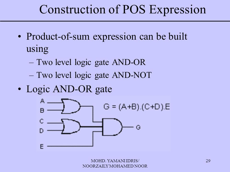 MOHD. YAMANI IDRIS/ NOORZAILY MOHAMED NOOR 29 Construction of POS Expression Product-of-sum expression can be built using –Two level logic gate AND-OR