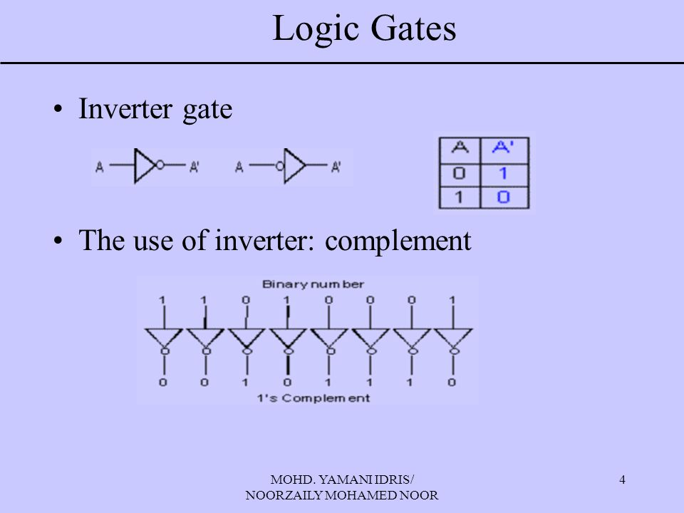 MOHD. YAMANI IDRIS/ NOORZAILY MOHAMED NOOR 4 Logic Gates Inverter gate The use of inverter: complement