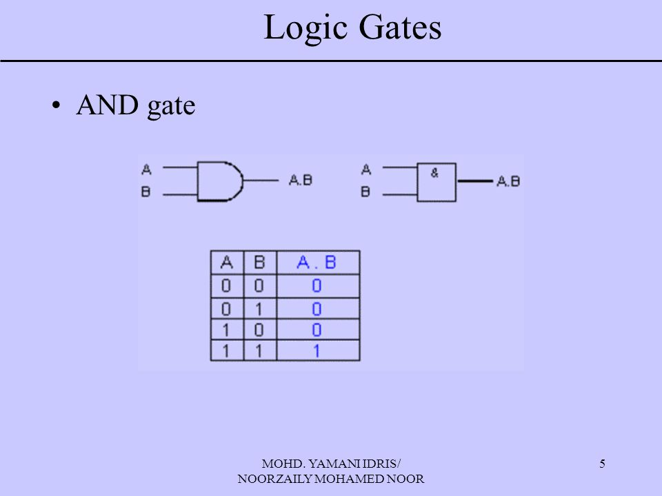 MOHD. YAMANI IDRIS/ NOORZAILY MOHAMED NOOR 5 Logic Gates AND gate