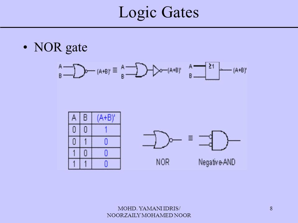 MOHD. YAMANI IDRIS/ NOORZAILY MOHAMED NOOR 9 Logic Gates Exclusive OR (XOR) gate