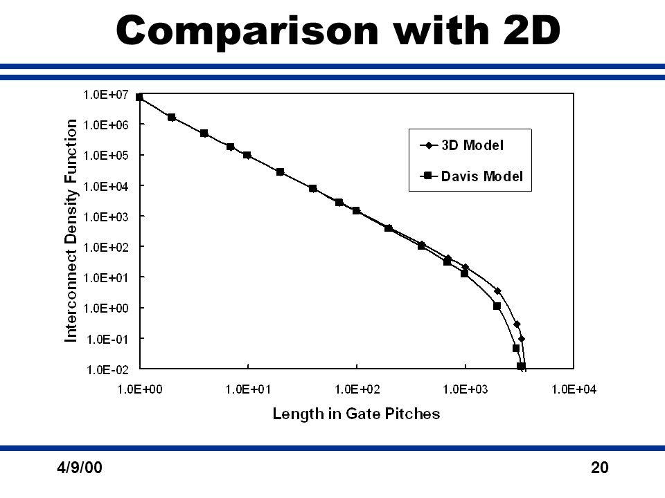 4/9/0020 Comparison with 2D