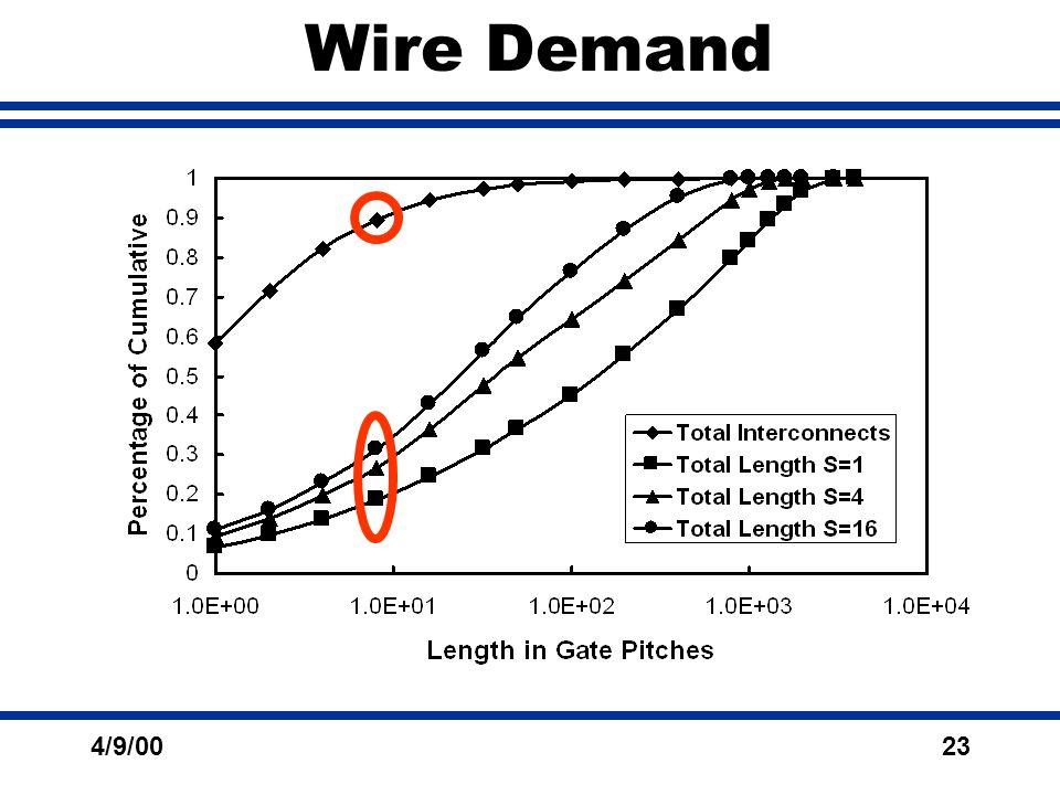 4/9/0023 Wire Demand