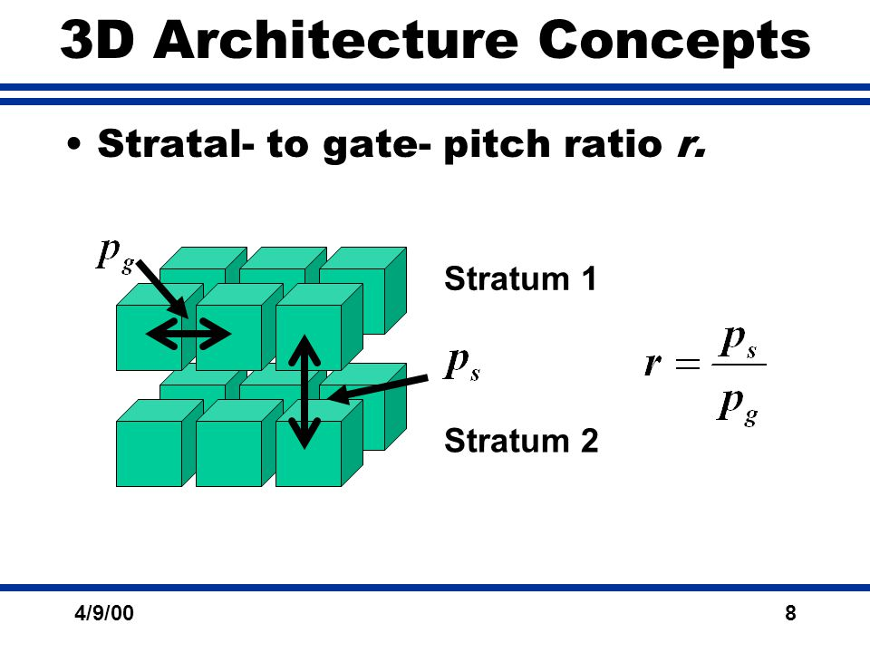 4/9/008 3D Architecture Concepts Stratal- to gate- pitch ratio r. Stratum 1 Stratum 2