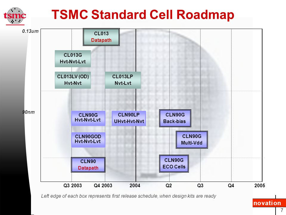 18 Empowering Innovation TSMC Std Cell Library Comparison * All libraries use 9-track height cells; raw gates use ND2D1 area as 1 gate * OD, HVT and LVT: Over Drive, High Vt and Low Vt nodes * Leakage/Power/Performance data are based on 2-input NAND gate (ND2D1) with 3X standard loads in nominal conditions NEW Added in 2H03