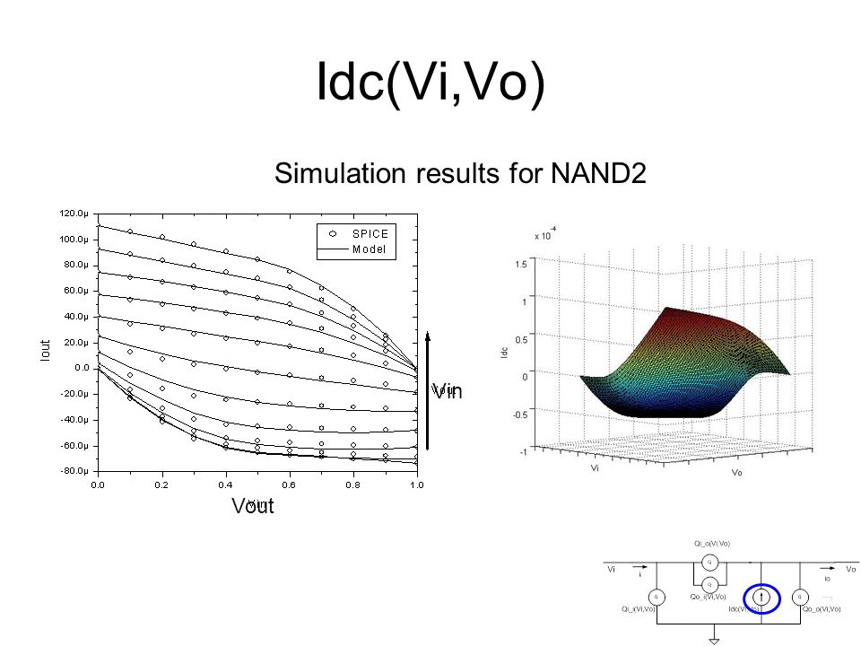 Idc(Vi,Vo) Simulation results for NAND2 Vout Vin