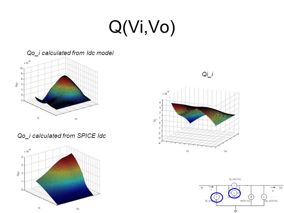 Q(Vi,Vo) Qo_i calculated from SPICE Idc Qo_i calculated from Idc model Qi_i