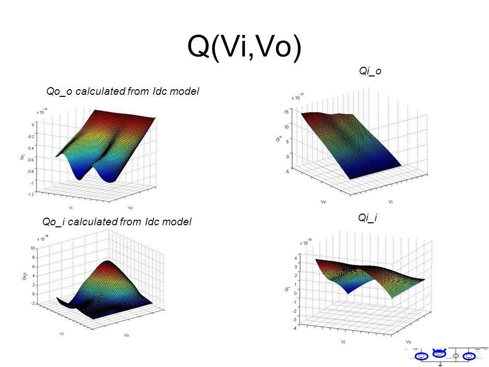 Q(Vi,Vo) Qo_o calculated from Idc model Qi_o Qo_i calculated from Idc model Qi_i