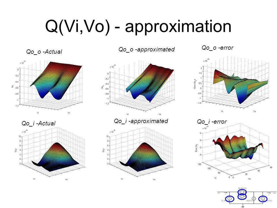 Q(Vi,Vo) - approximation Qo_o -Actual Qo_o -approximated Qo_o -error Qo_i -Actual Qo_i -approximated Qo_i -error