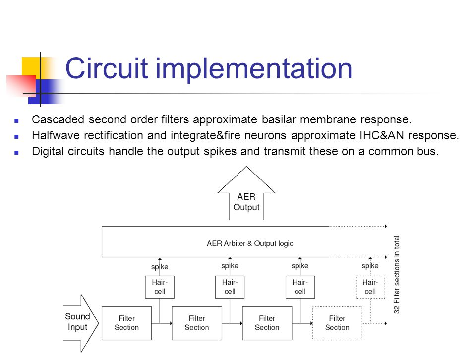 Circuit implementation Cascaded second order filters approximate basilar membrane response.