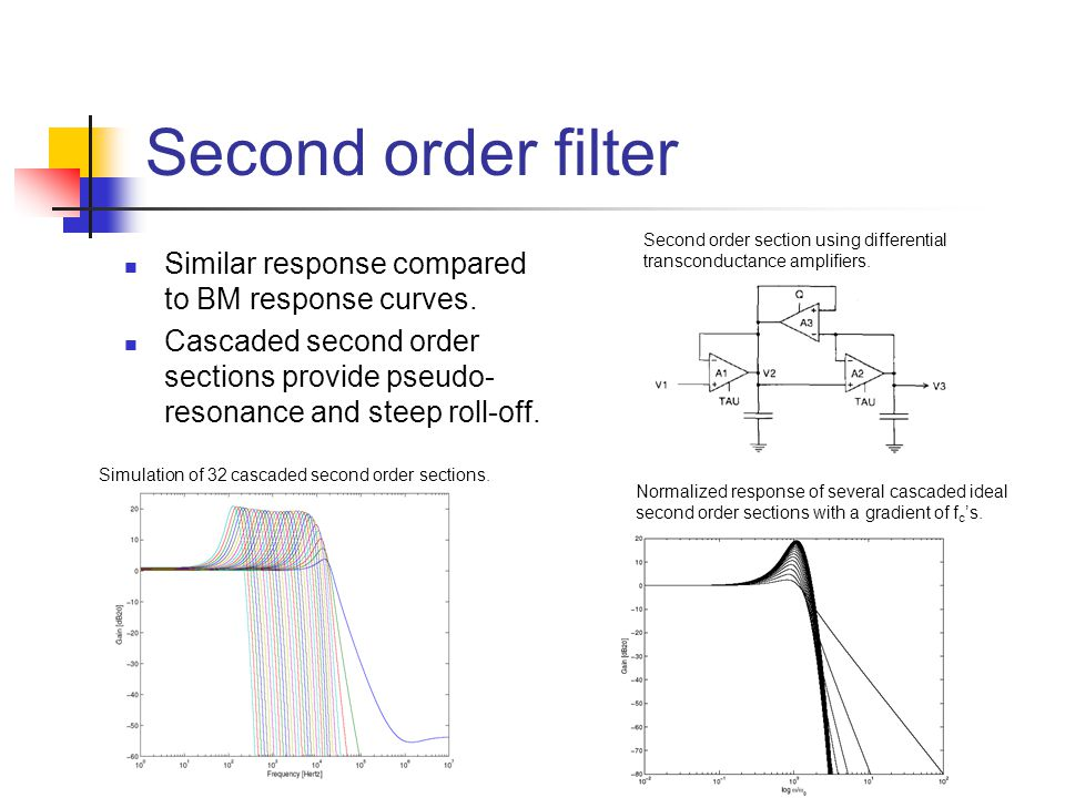 Second order filter Similar response compared to BM response curves.