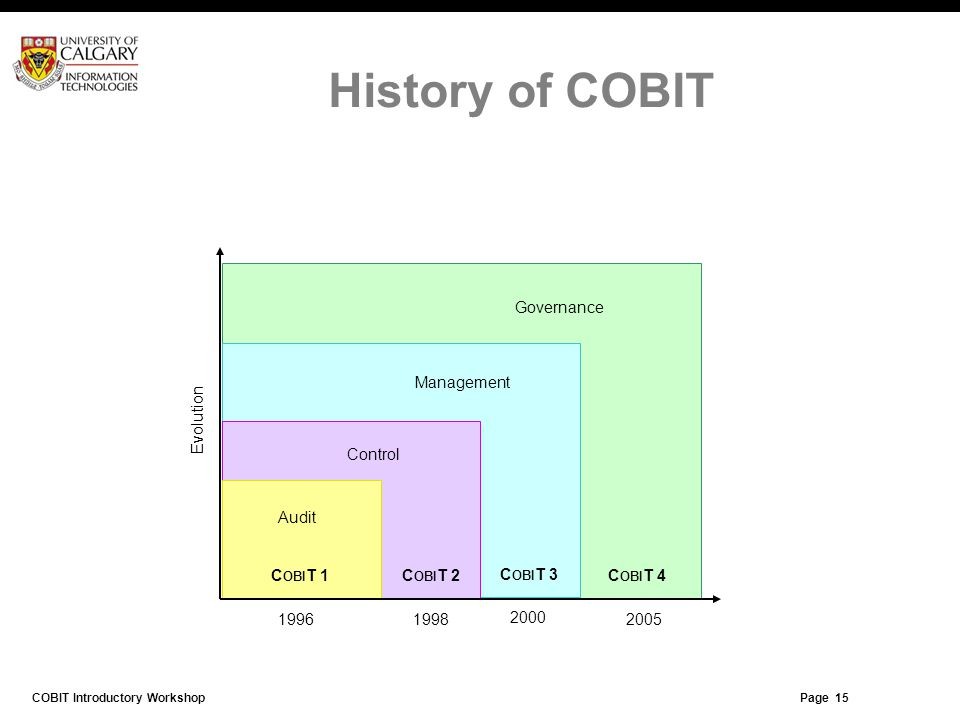 Page 14 History of COBIT Governance C OBI T 4 2005 C OBI T 3 Management 2000 C OBI T 2 Control 1998 C OBI T 1 Audit 1996 Evolution Page 14 COBIT Intro