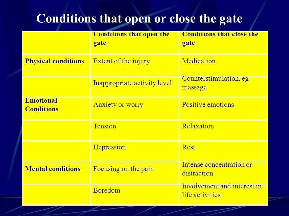 Conditions that open or close the gate Conditions that open the gate Conditions that close the gate Physical conditionsExtent of the injuryMedication Inappropriate activity level Counterstimulation, eg massage Emotional Conditions Anxiety or worryPositive emotions TensionRelaxation DepressionRest Mental conditionsFocusing on the pain Intense concentration or distraction Boredom Involvement and interest in life activities