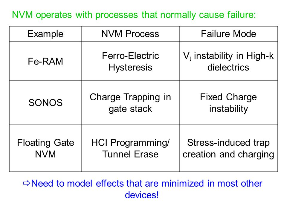 NVM operates with processes that normally cause failure: ExampleNVM ProcessFailure Mode Fe-RAM Ferro-Electric Hysteresis V t instability in High-k die